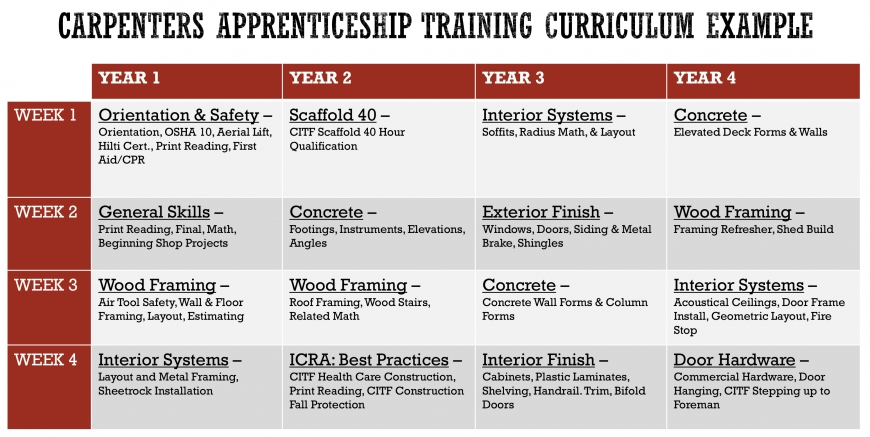 Carpenters Apprenticeship Curriculum Example