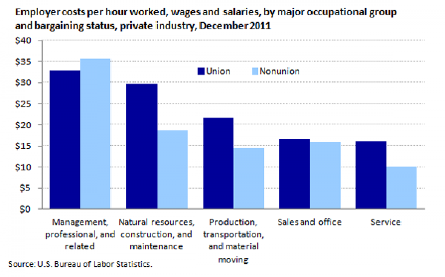 Union wages chart