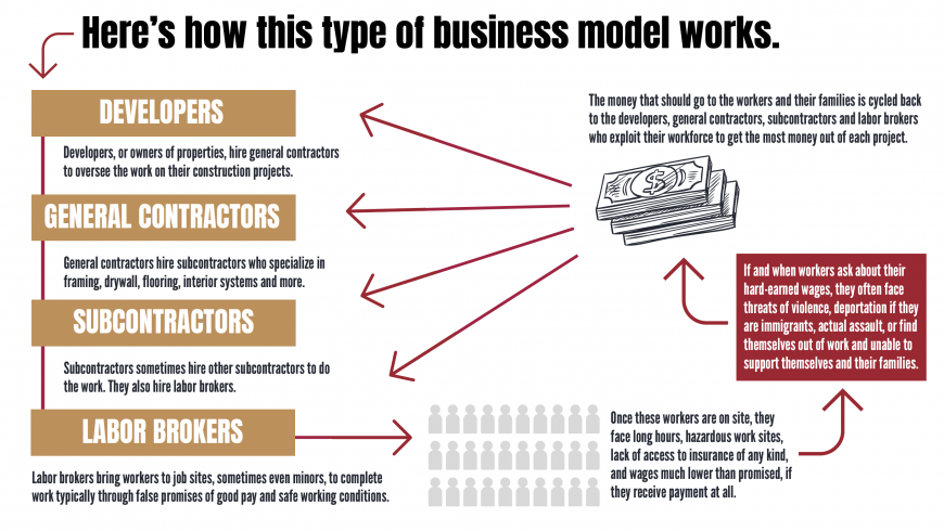 Wage Theft Business Model